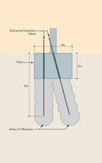 Improvement of Contaminated Soils