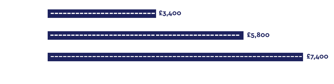 Cost Savings per km from use of geopolymer injection